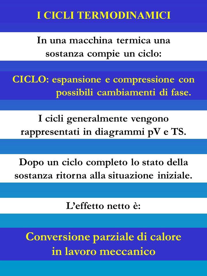 Conversione parziale di calore in lavoro meccanico
