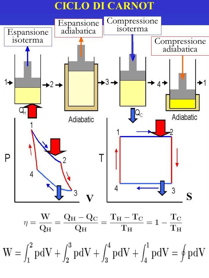 CICLO DI CARNOT Espansione isoterma adiabatica Compressione V S