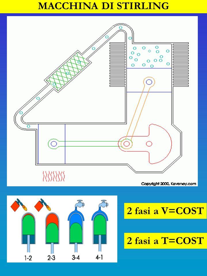 MACCHINA DI STIRLING 2 fasi a V=COST 2 fasi a T=COST