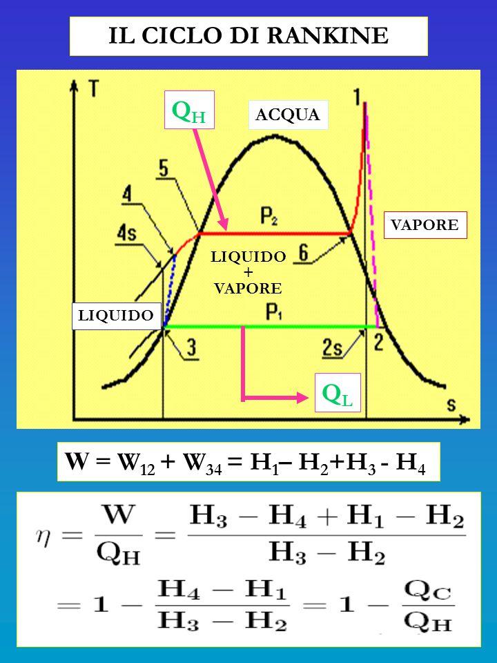 IL CICLO DI RANKINE QH QL W = W12 + W34 = H1– H2+H3 - H4 ACQUA VAPORE