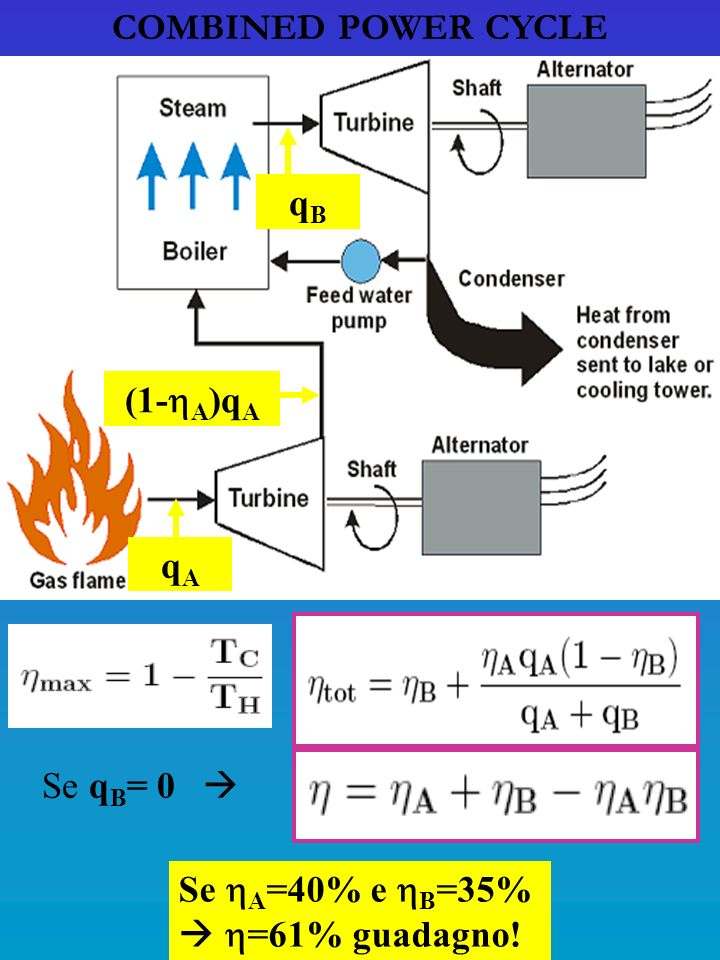 COMBINED POWER CYCLE qA (1-A)qA qB Se qB= 0  Se A=40% e B=35%  =61% guadagno!