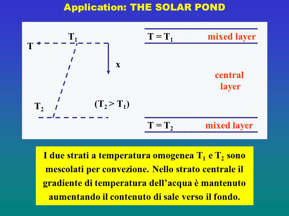 Application: THE SOLAR POND