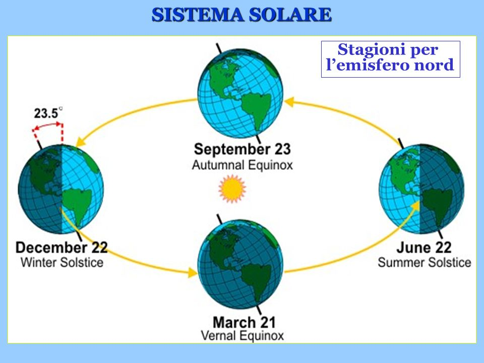 SISTEMA SOLARE Stagioni per l'emisfero nord