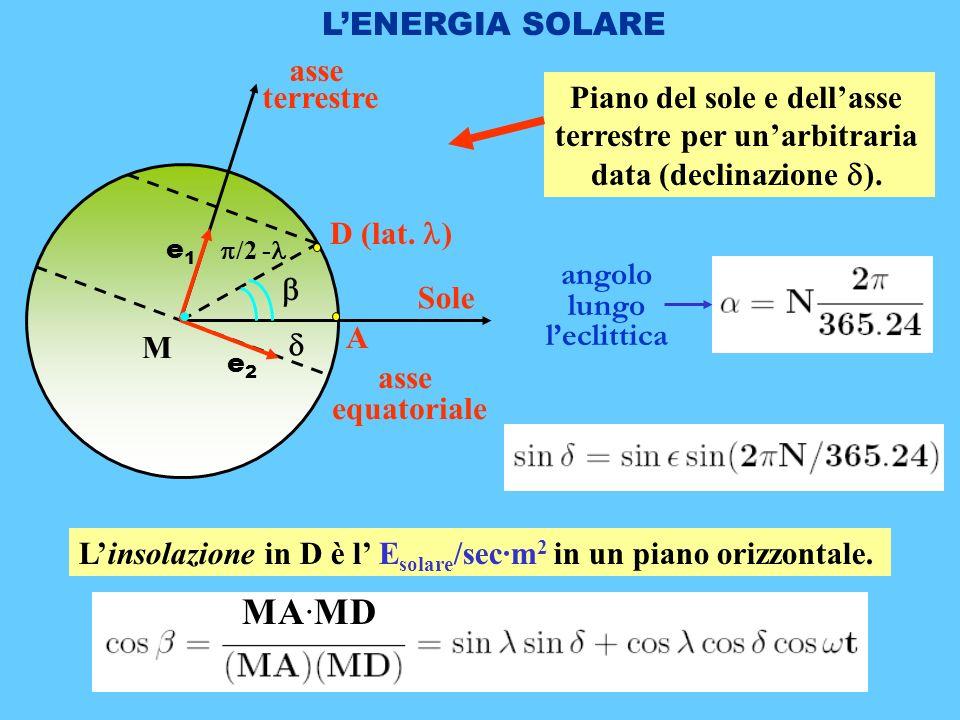 Piano del sole e dell'asse terrestre per un'arbitraria