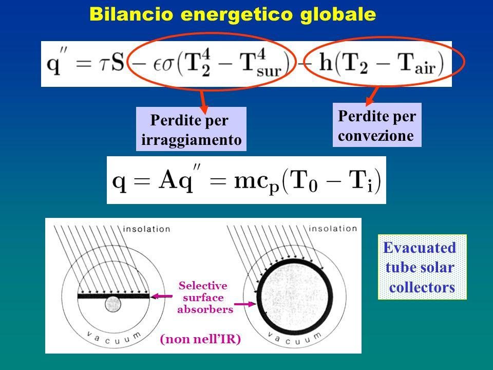 Bilancio energetico globale