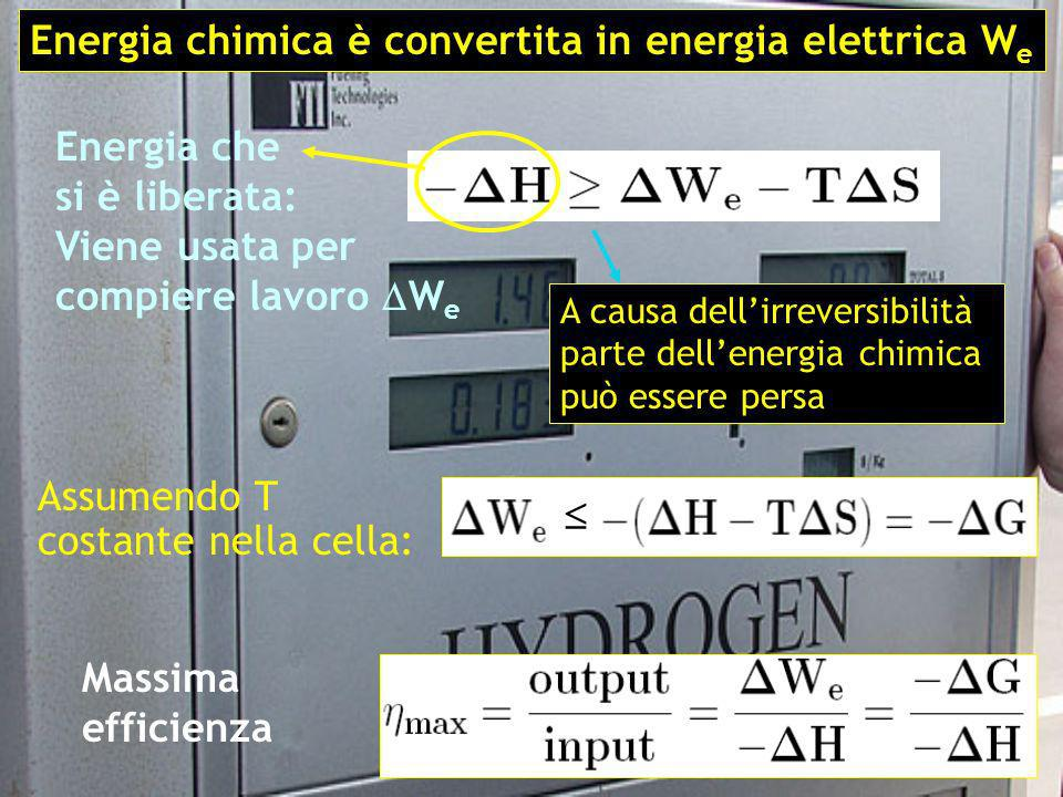 Energia chimica è convertita in energia elettrica We