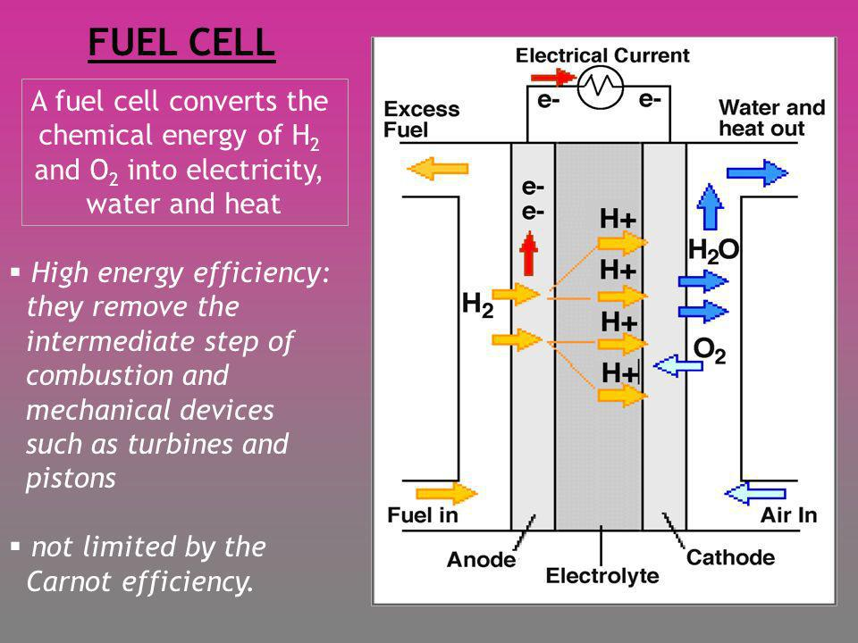A fuel cell converts the