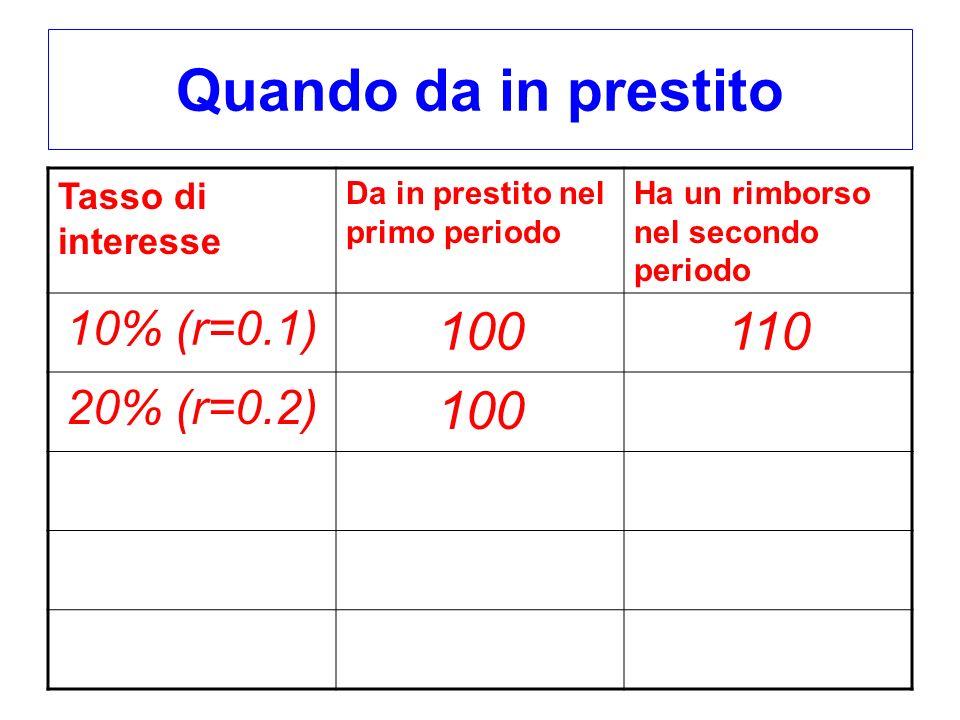 Quando da in prestito 100 110 10% (r=0.1) 20% (r=0.2)
