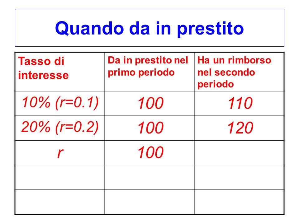 Quando da in prestito 100 110 120 r 10% (r=0.1) 20% (r=0.2)