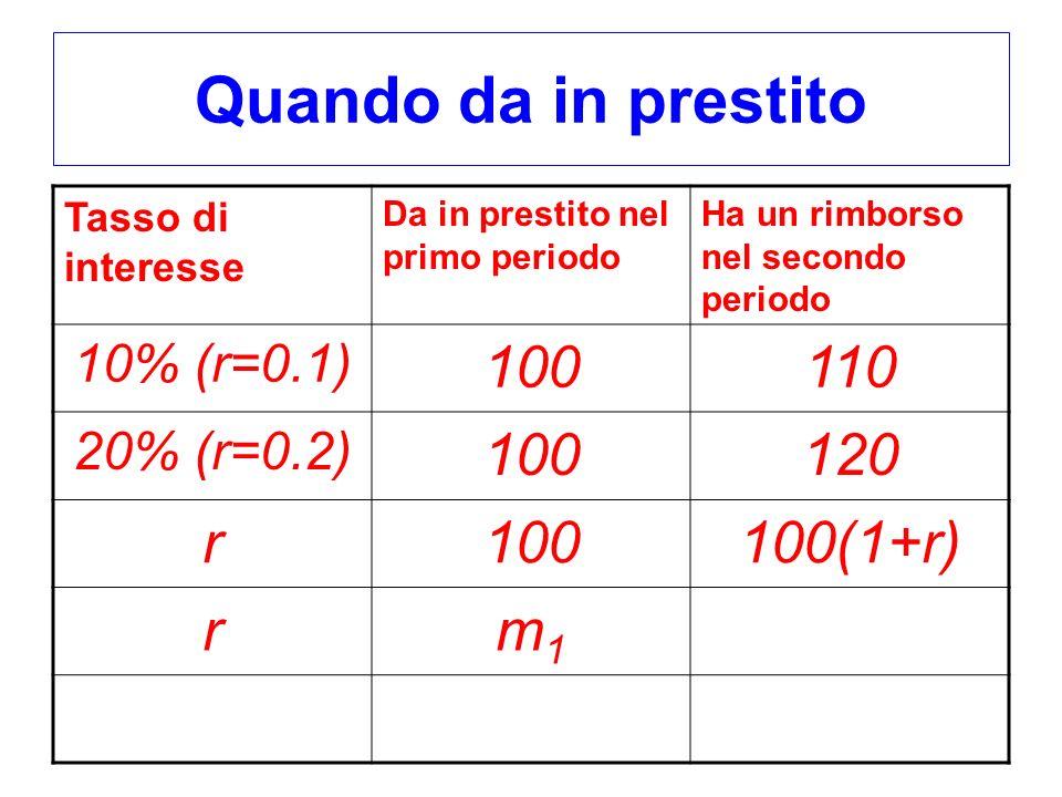 Quando da in prestito 100 110 120 r 100(1+r) m1 10% (r=0.1)