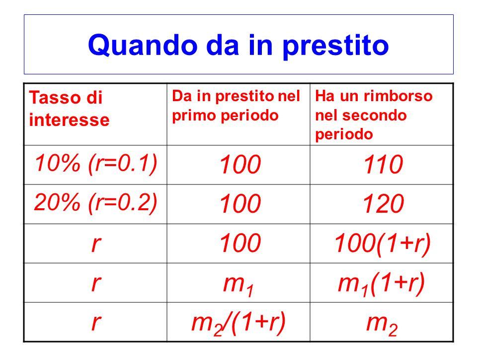 Quando da in prestito 100 110 120 r 100(1+r) m1 m1(1+r) m2/(1+r) m2