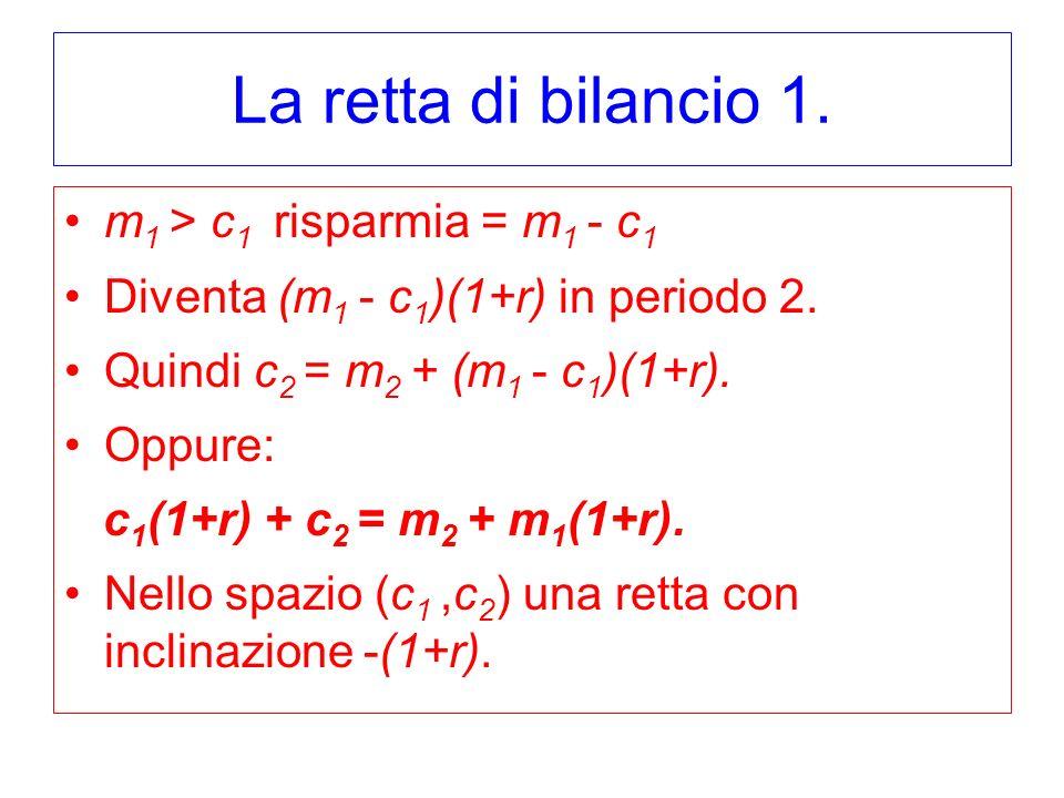 La retta di bilancio 1. m1 > c1 risparmia = m1 - c1