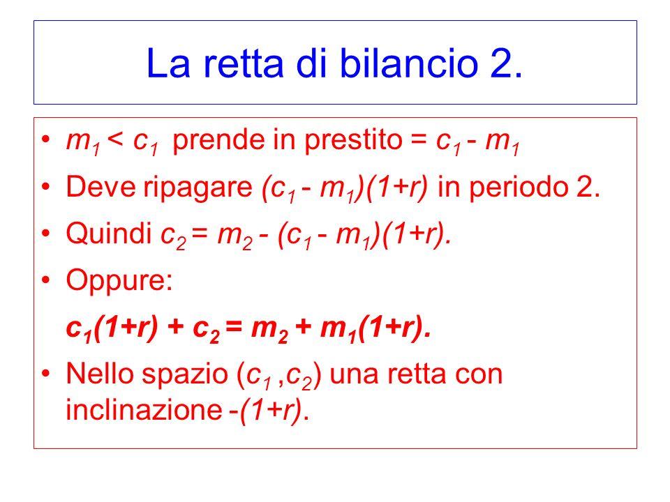 La retta di bilancio 2. m1 < c1 prende in prestito = c1 - m1