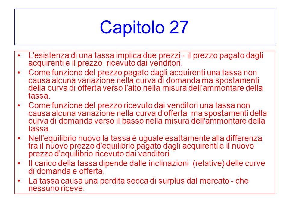 Capitolo 27 L esistenza di una tassa implica due prezzi - il prezzo pagato dagli acquirenti e il prezzo ricevuto dai venditori.