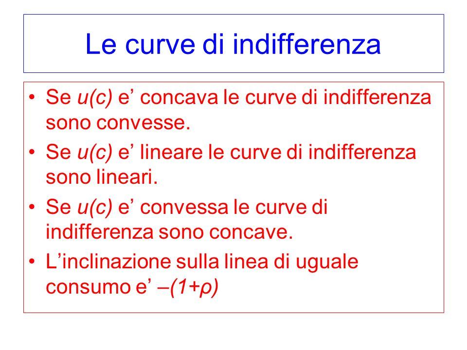 Le curve di indifferenza