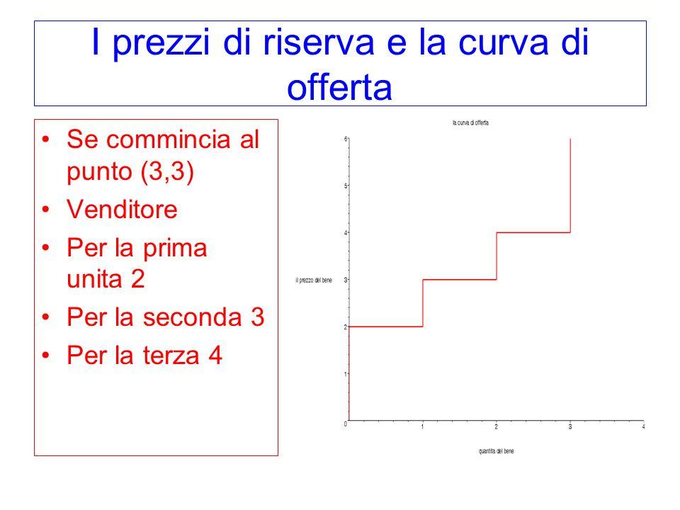 I prezzi di riserva e la curva di offerta