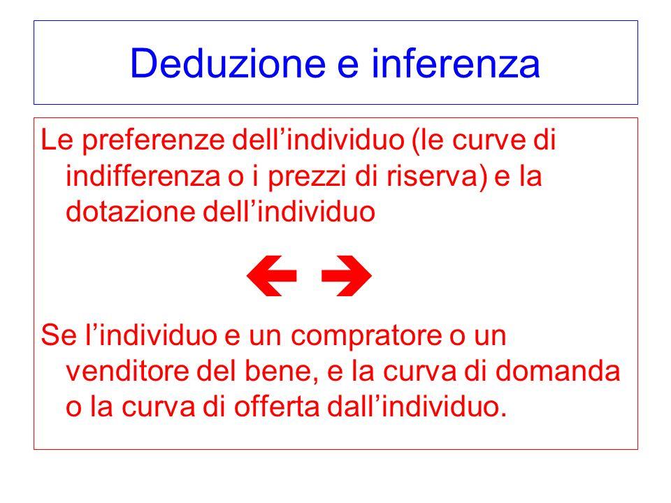   Deduzione e inferenza