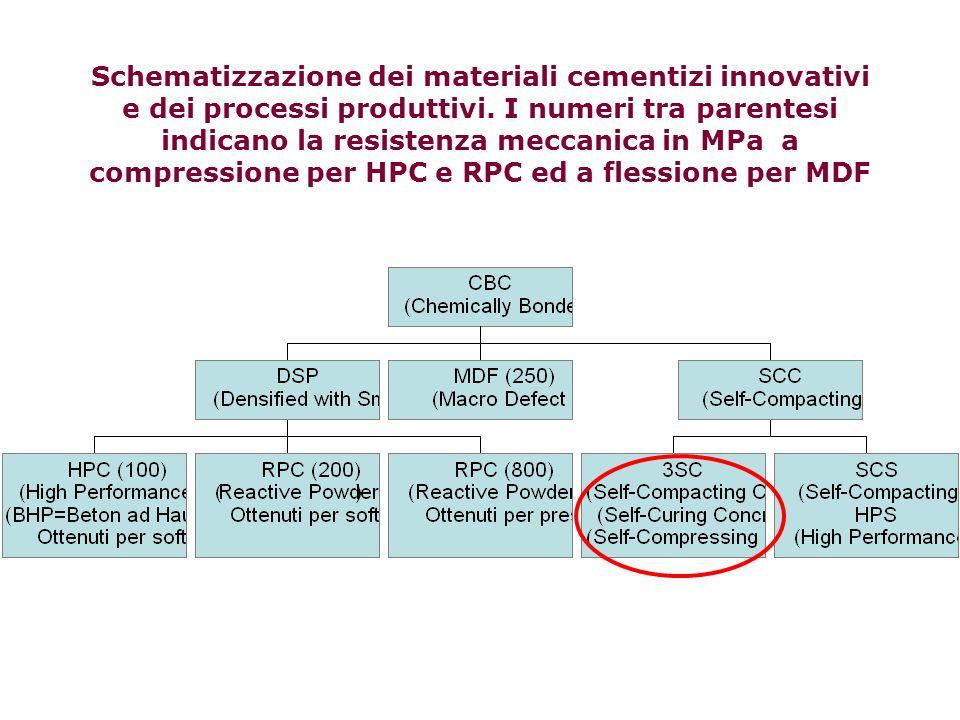 Schematizzazione dei materiali cementizi innovativi e dei processi produttivi.