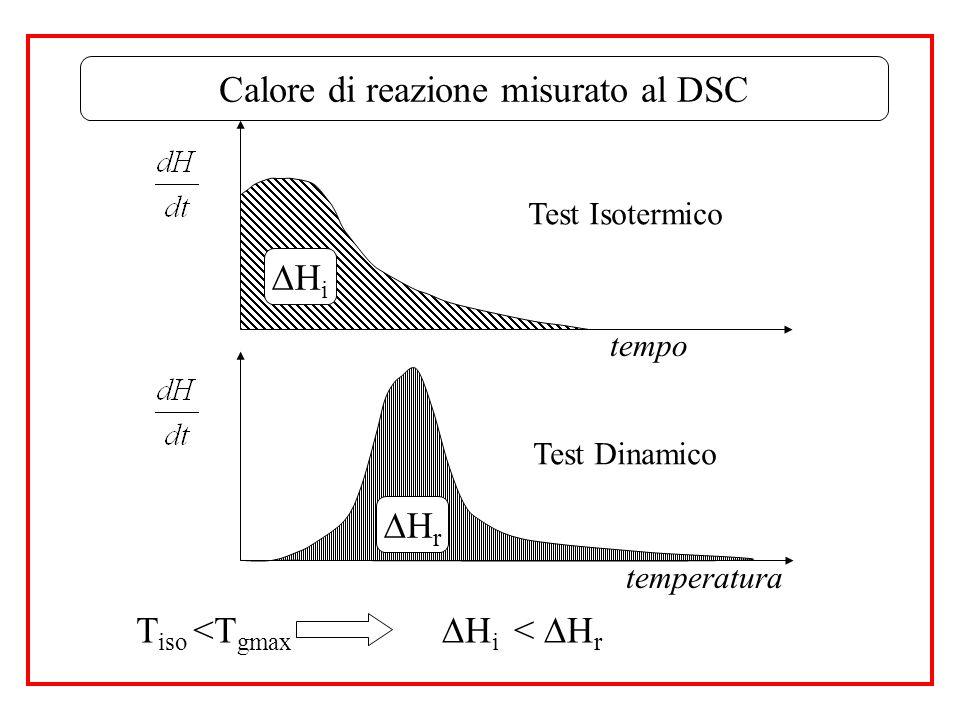 Calore di reazione misurato al DSC
