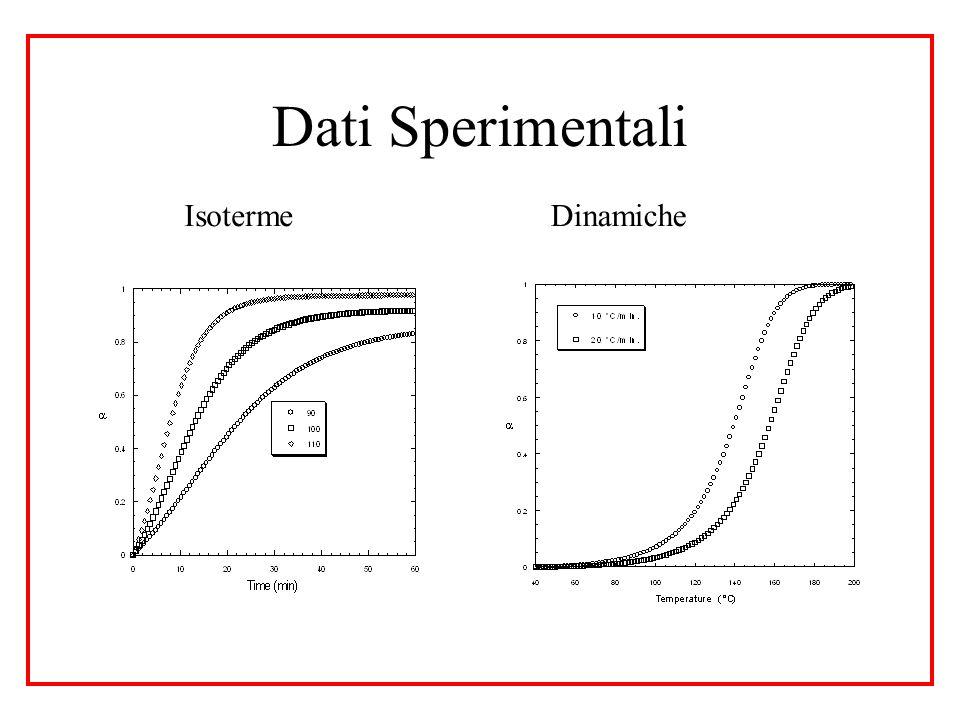 Dati Sperimentali Isoterme Dinamiche
