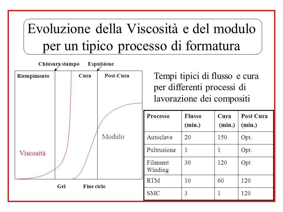 Evoluzione della Viscosità e del modulo per un tipico processo di formatura