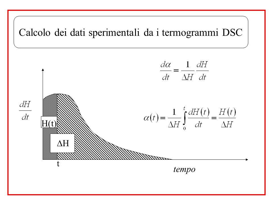 Calcolo dei dati sperimentali da i termogrammi DSC