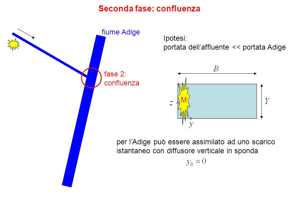 Seconda fase: confluenza