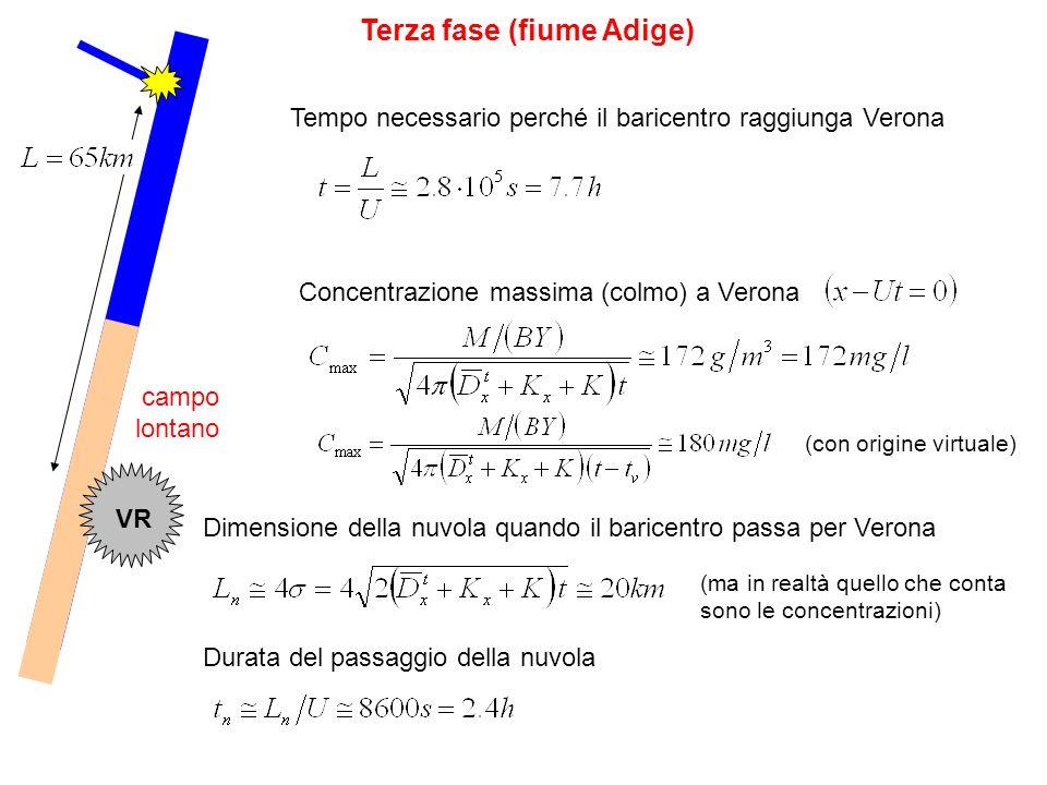 Terza fase (fiume Adige)