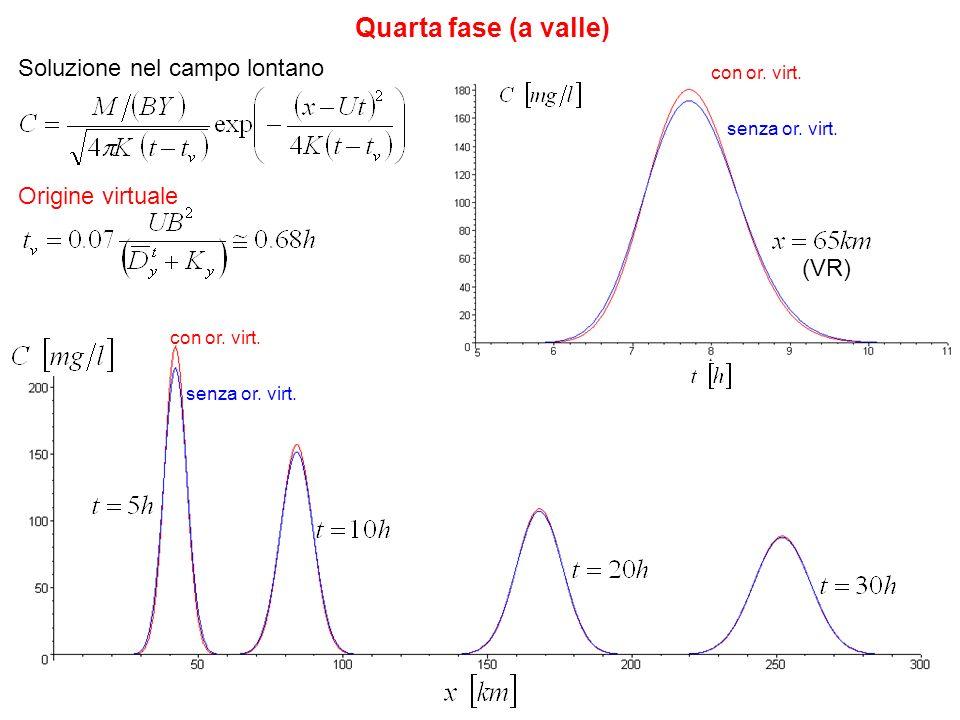 Quarta fase (a valle) Soluzione nel campo lontano Origine virtuale