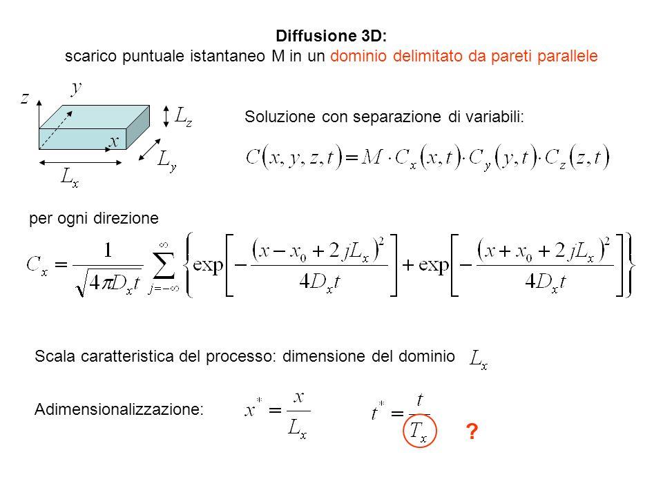 Diffusione 3D: scarico puntuale istantaneo M in un dominio delimitato da pareti parallele. Soluzione con separazione di variabili: