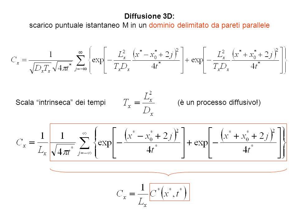 Diffusione 3D:scarico puntuale istantaneo M in un dominio delimitato da pareti parallele. Scala intrinseca dei tempi.