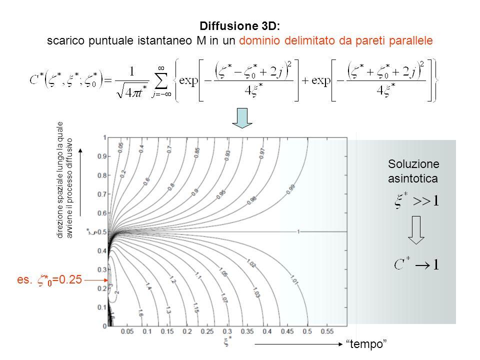 Diffusione 3D:scarico puntuale istantaneo M in un dominio delimitato da pareti parallele. Soluzione asintotica.