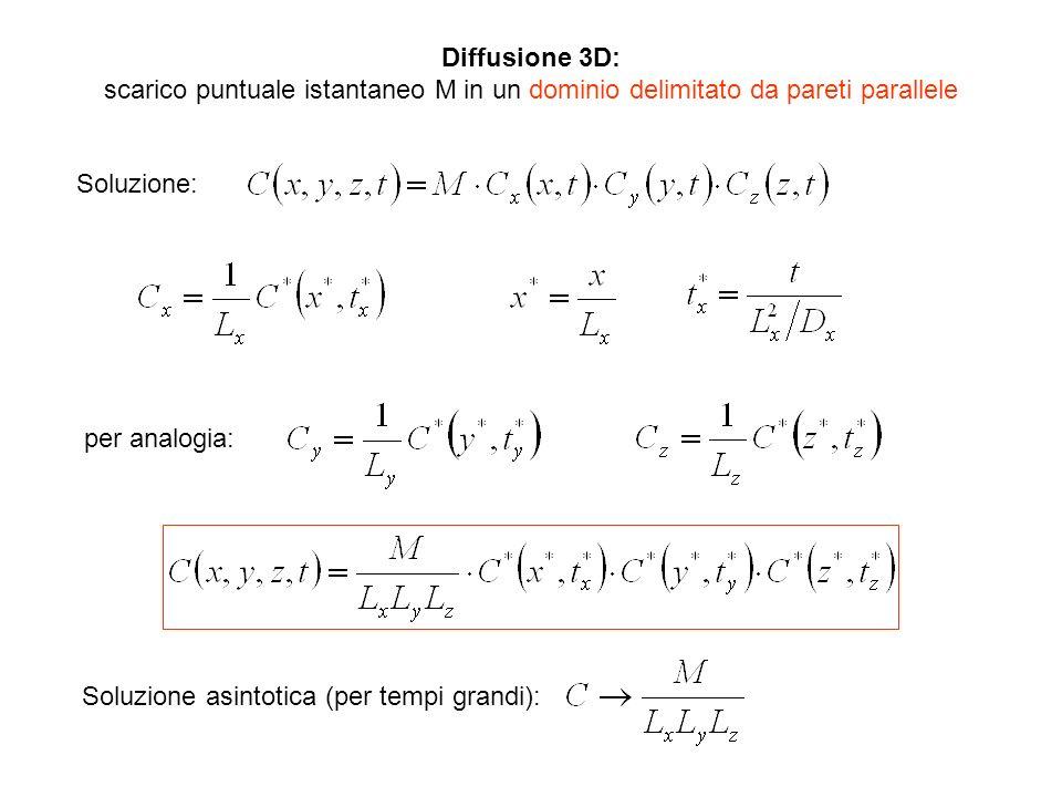 Diffusione 3D: scarico puntuale istantaneo M in un dominio delimitato da pareti parallele. Soluzione: