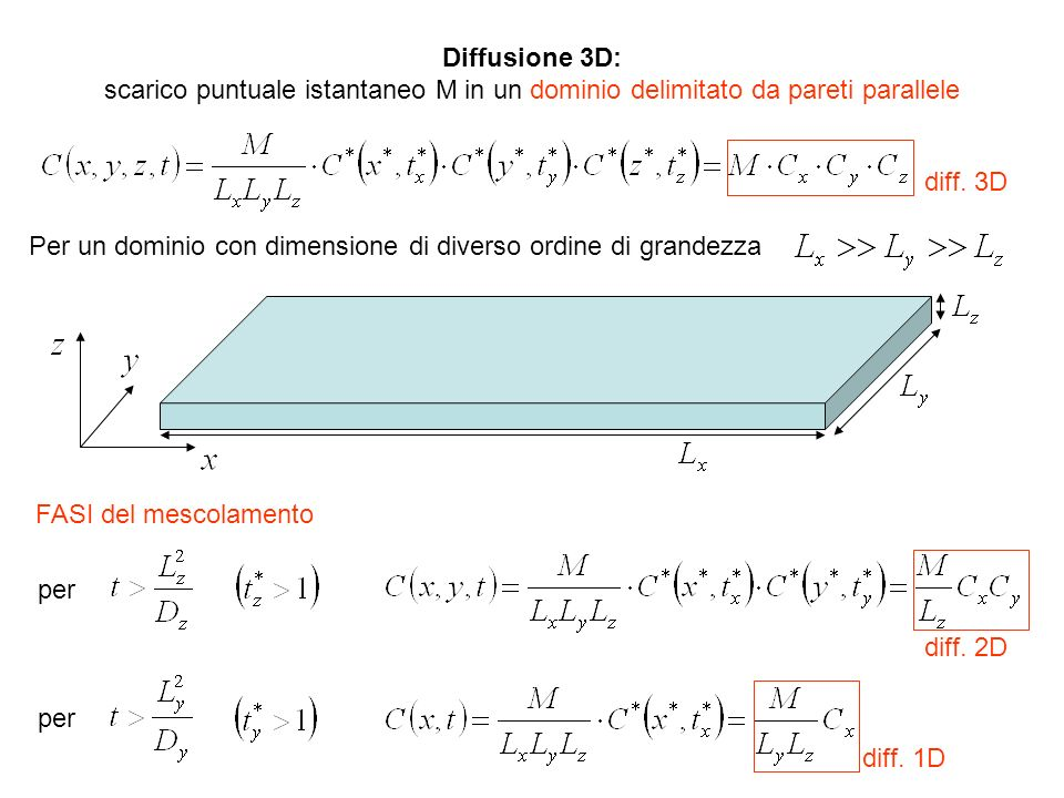 Diffusione 3D: scarico puntuale istantaneo M in un dominio delimitato da pareti parallele. diff. 3D.