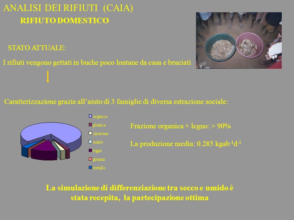 ANALISI DEI RIFIUTI (CAIA)