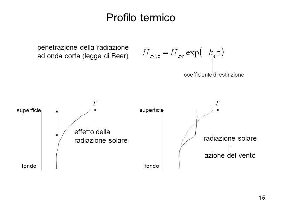 Profilo termico penetrazione della radiazione ad onda corta (legge di Beer) coefficiente di estinzione.