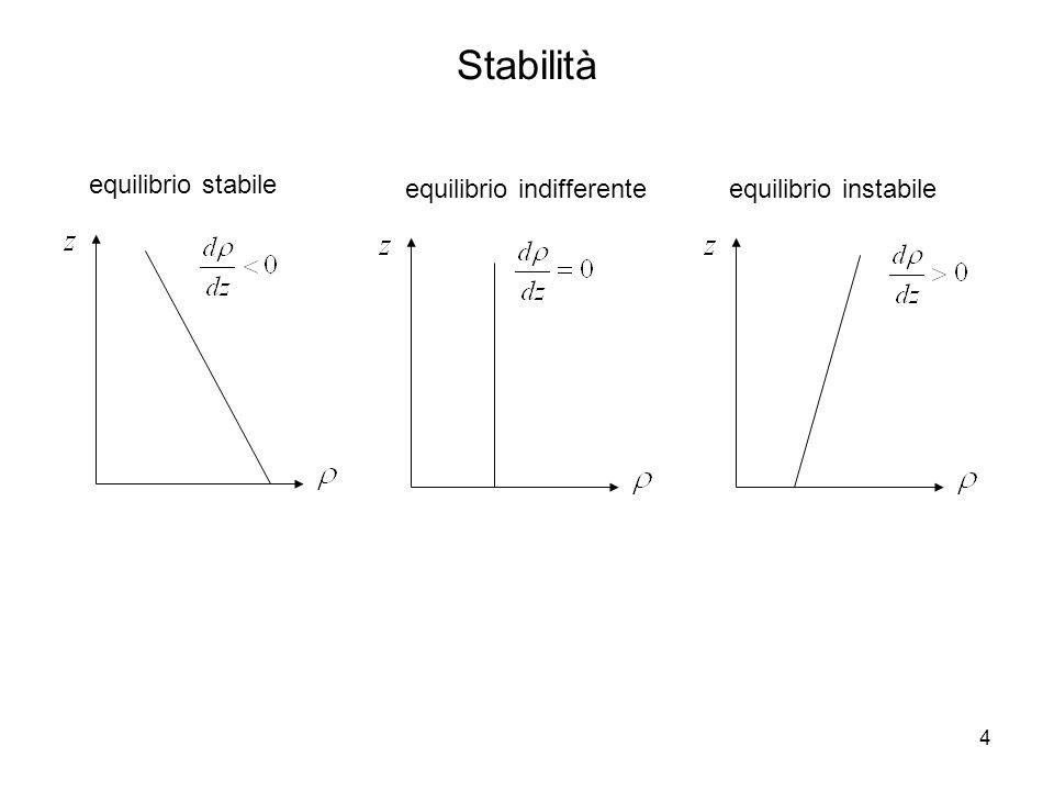 Stabilità equilibrio stabile equilibrio indifferente