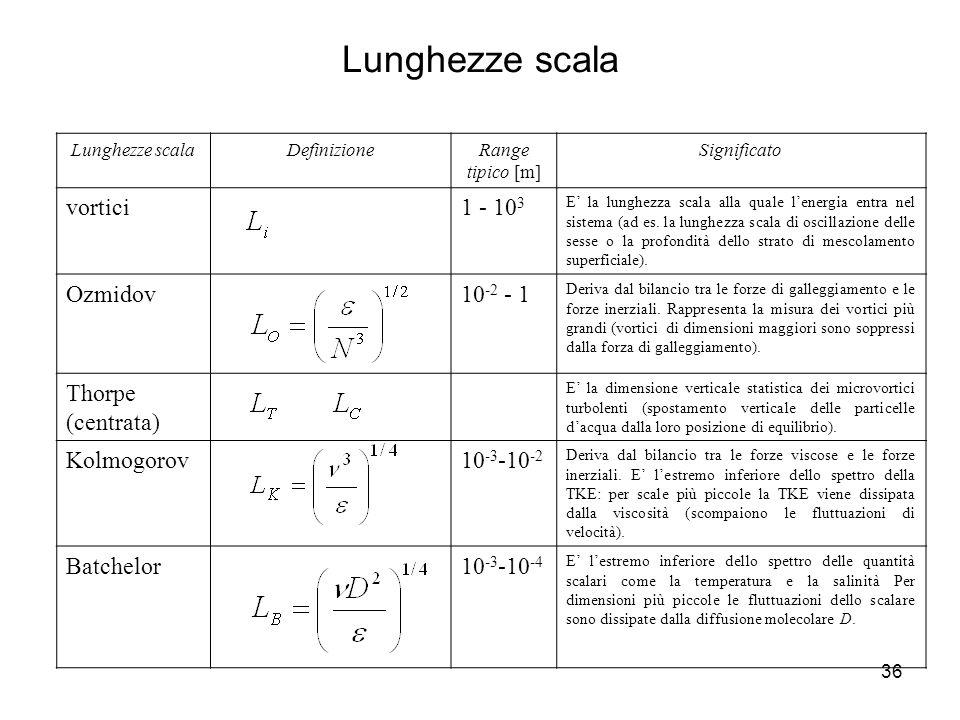 Lunghezze scala vortici 1 - 103 Ozmidov 10-2 - 1 Thorpe (centrata)