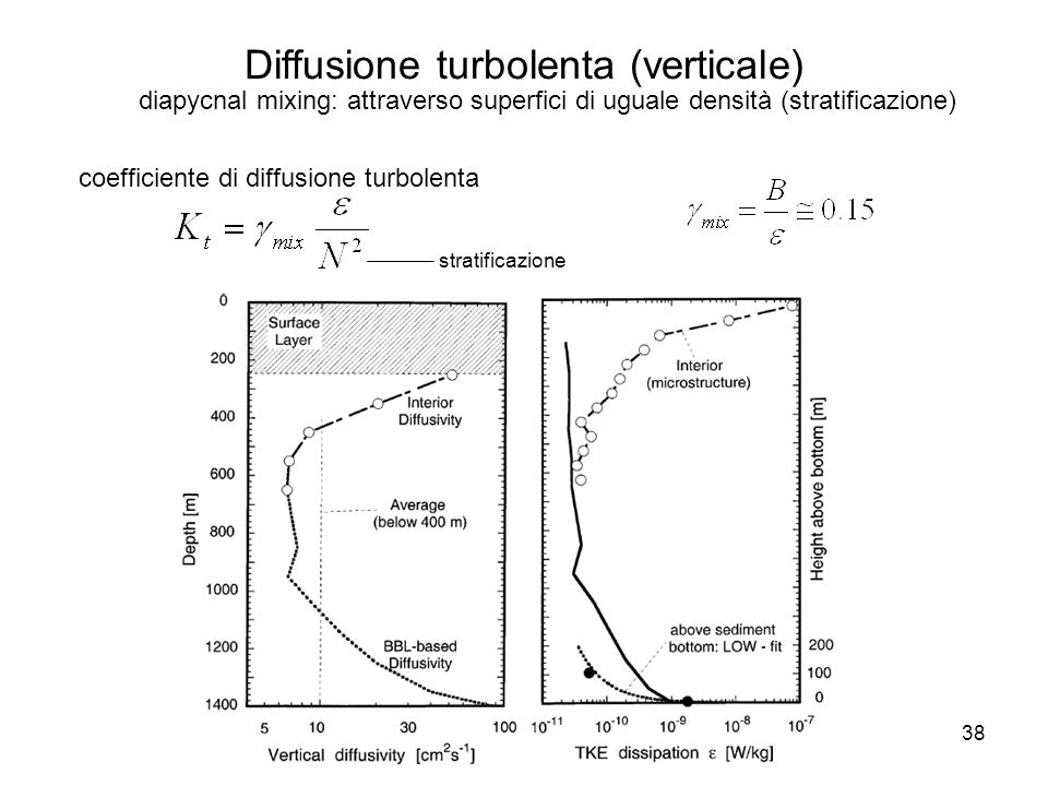 Diffusione turbolenta (verticale)