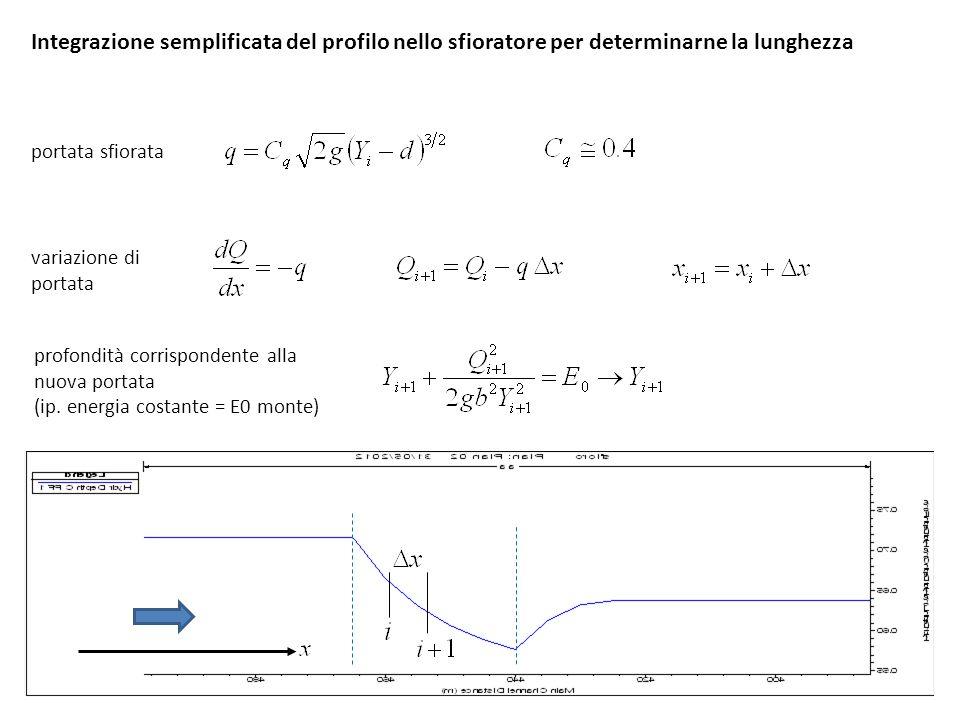 Integrazione semplificata del profilo nello sfioratore per determinarne la lunghezza