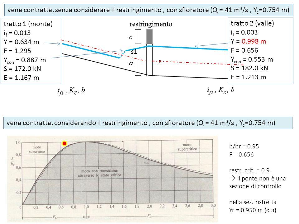 vena contratta, senza considerare il restringimento , con sfioratore (Q = 41 m3/s , Yc=0.754 m)