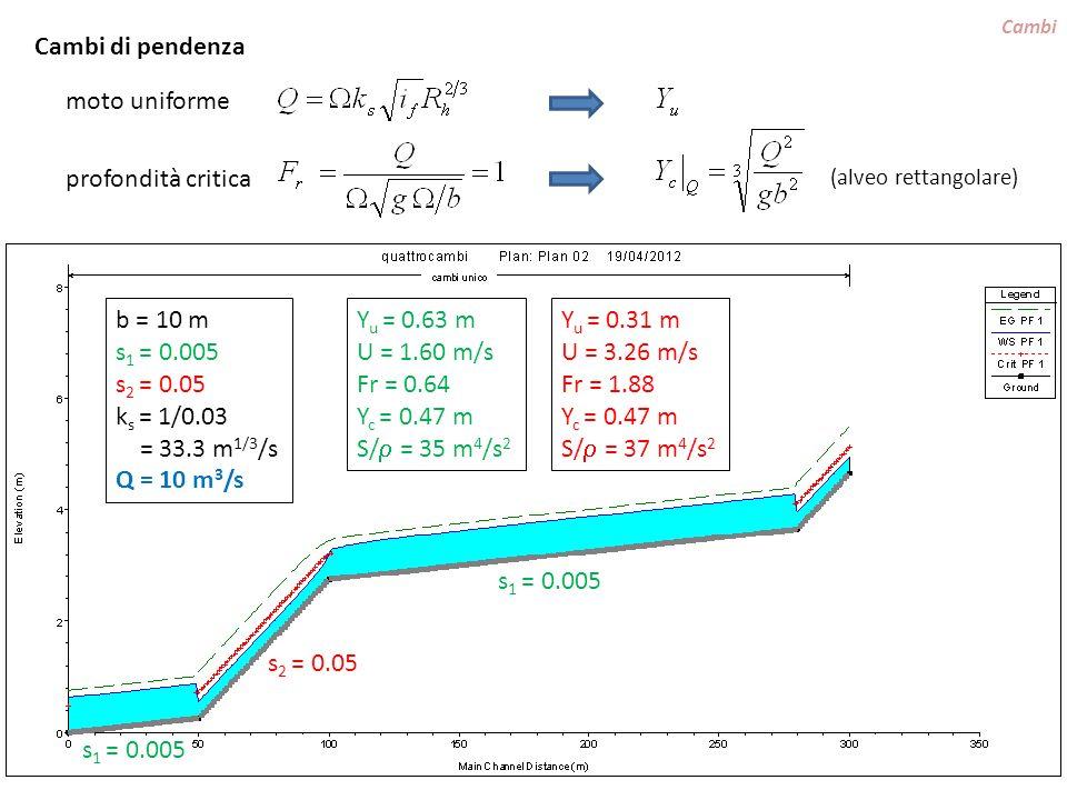 Cambi di pendenza moto uniforme profondità critica b = 10 m s1 = 0.005