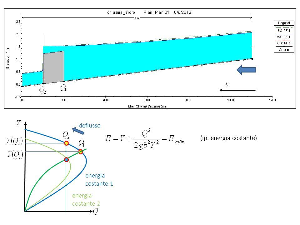 deflusso (ip. energia costante) energia costante 1 energia costante 2