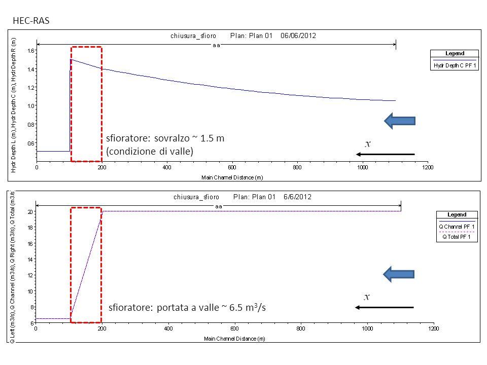 HEC-RAS sfioratore: sovralzo ~ 1.5 m (condizione di valle) sfioratore: portata a valle ~ 6.5 m3/s