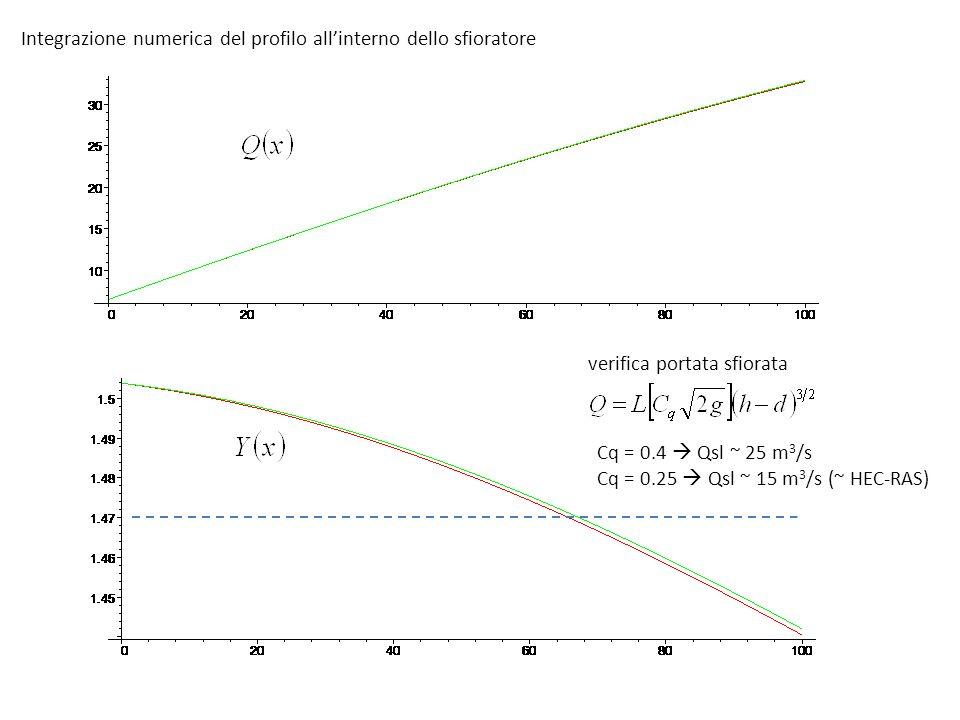 Integrazione numerica del profilo all'interno dello sfioratore