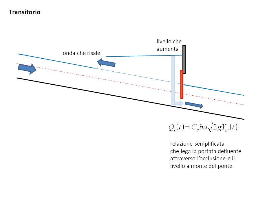 Transitorio livello che aumenta onda che risale relazione semplificata