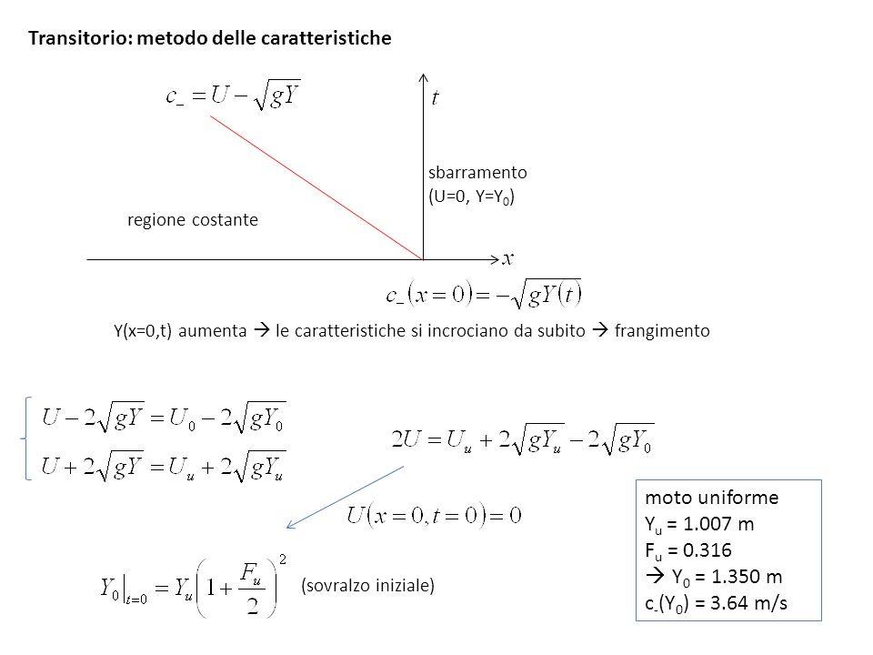 Transitorio: metodo delle caratteristiche
