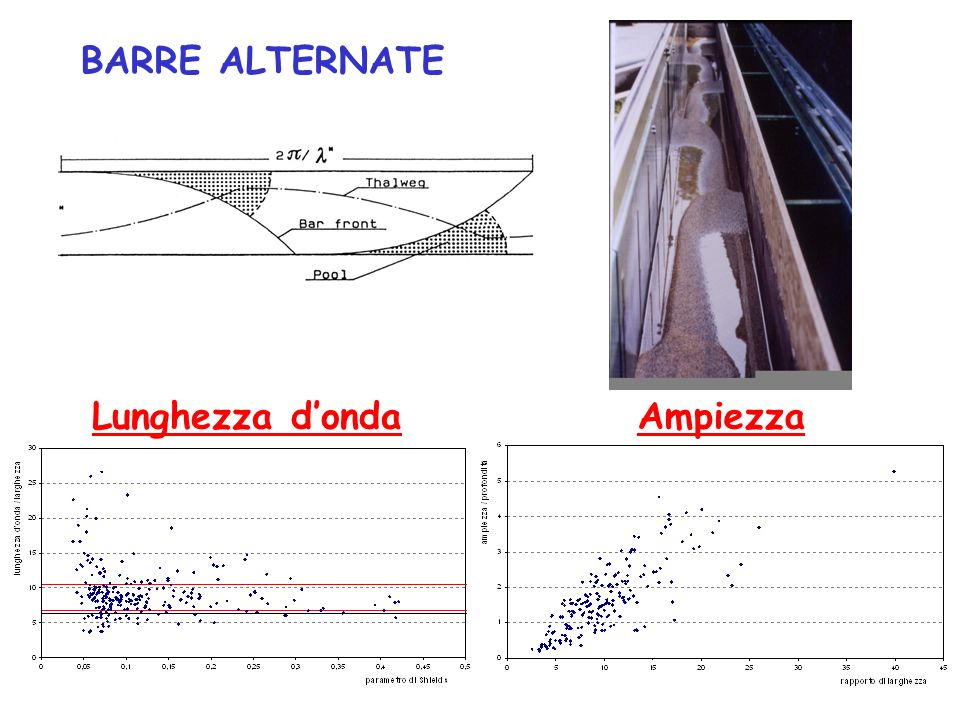 BARRE ALTERNATE Lunghezza d'onda Ampiezza