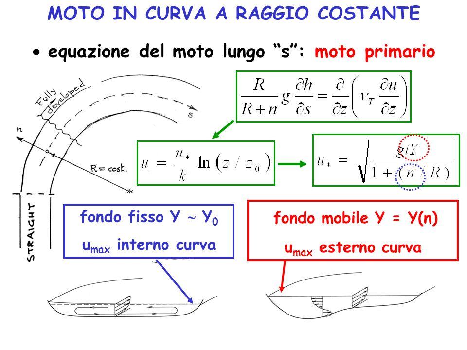 fondo mobile Y = Y(n) MOTO IN CURVA A RAGGIO COSTANTE