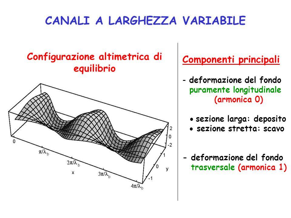 CANALI A LARGHEZZA VARIABILE Configurazione altimetrica di equilibrio
